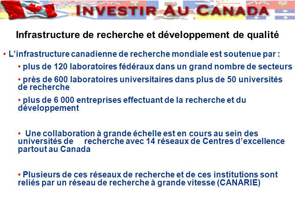 Infrastructure de recherche et développement de qualité Linfrastructure canadienne de recherche mondiale est soutenue par : plus de 120 laboratoires fédéraux dans un grand nombre de secteurs près de 600 laboratoires universitaires dans plus de 50 universités de recherche plus de 6 000 entreprises effectuant de la recherche et du développement Une collaboration à grande échelle est en cours au sein des universités de recherche avec 14 réseaux de Centres dexcellence partout au Canada Plusieurs de ces réseaux de recherche et de ces institutions sont reliés par un réseau de recherche à grande vitesse (CANARIE)