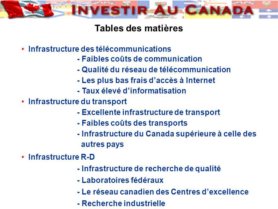 Infrastructure des télécommunications - Faibles coûts de communication - Qualité du réseau de télécommunication - Les plus bas frais daccès à Internet - Taux élevé dinformatisation Infrastructure du transport - Excellente infrastructure de transport - Faibles coûts des transports - Infrastructure du Canada supérieure à celle des autres pays Infrastructure R-D - Infrastructure de recherche de qualité - Laboratoires fédéraux - Le réseau canadien des Centres dexcellence - Recherche industrielle Tables des matières