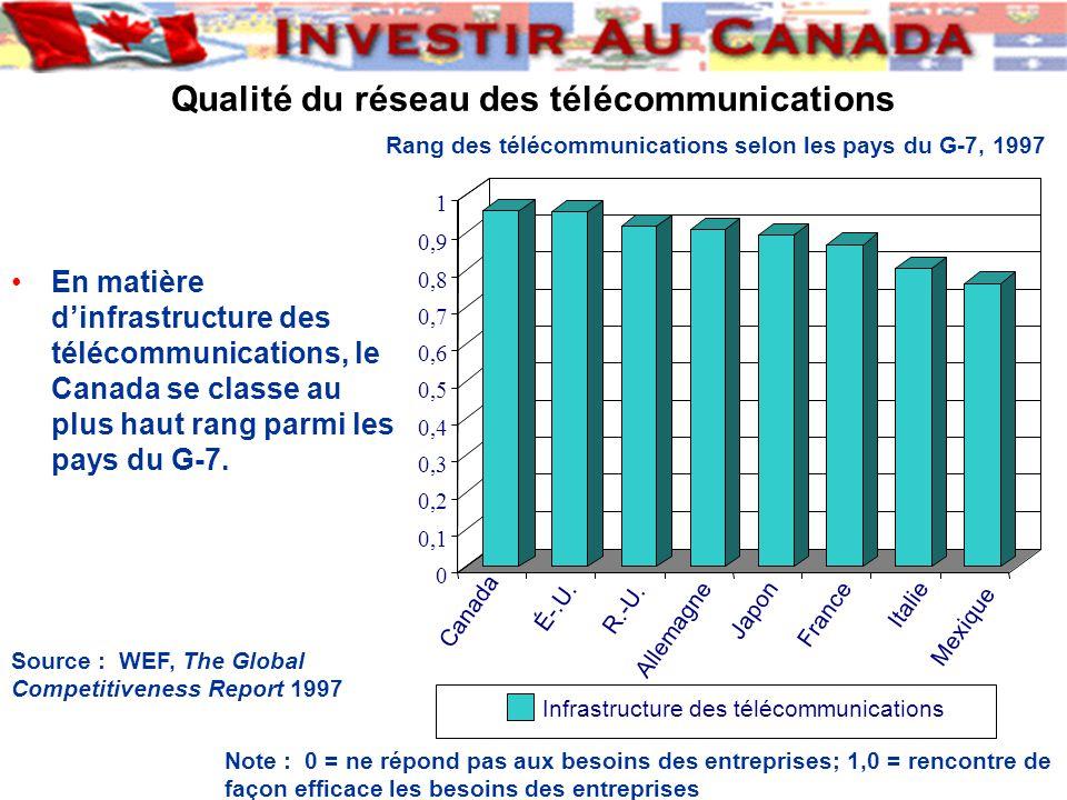 Qualité du réseau des télécommunications 0 0,1 0,2 0,3 0,4 0,5 0,6 0,7 0,8 0,9 1 Canada É-.U.