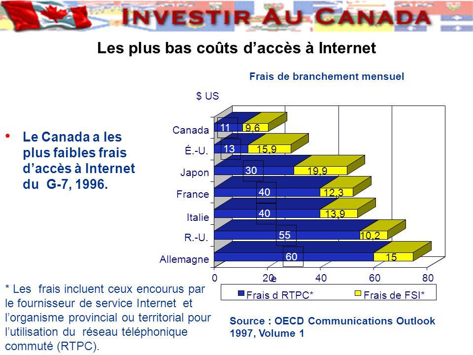 Le Canada a les plus faibles frais daccès à Internet du G-7, 1996.