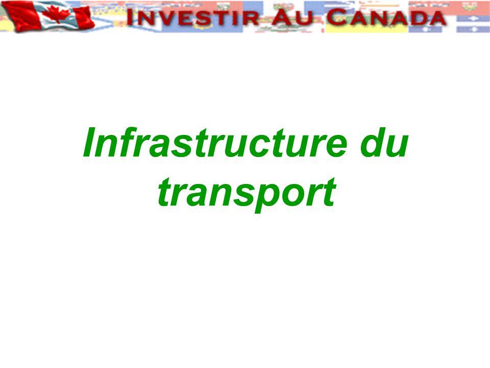 Excellente infrastructure du transport Avec 30 millions dhabitants, le Canada possède : 850 000 km de système routier 91 000 km de voies ferrées 100 000 km de gazoduc Des ports dans lAtlantique, le Pacifique et lArctique 9 aéroports internationaux 130 postes frontières Canada - États-Unis 1 18 3 20 30 6 31 Canada É.-U.
