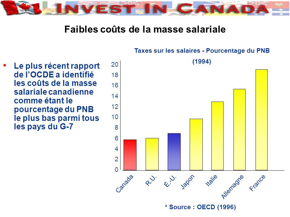 Le plus récent rapport de lOCDE a identifié les coûts de la masse salariale canadienne comme étant le pourcentage du PNB le plus bas parmi tous les pays du G-7 Faibles coûts de la masse salariale * Source : OECD (1996) Taxes sur les salaires - Pourcentage du PNB (1994) 0 2 4 6 8 10 12 14 16 18 20 Canada R.U.