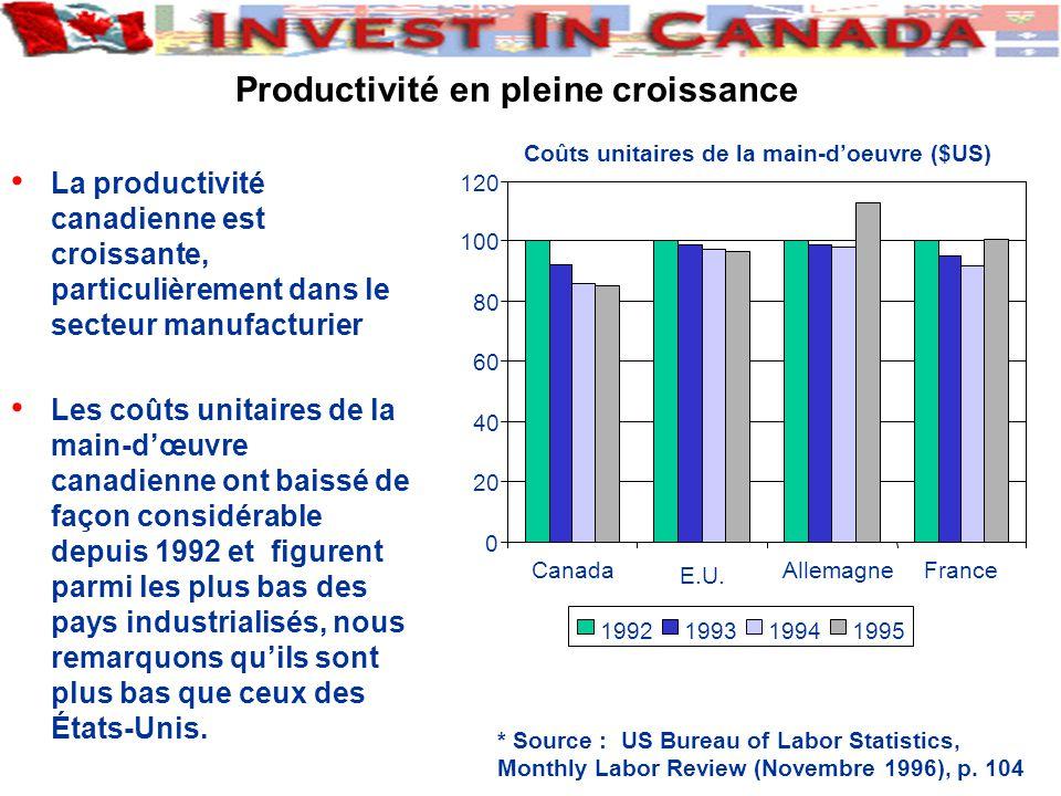 La productivité canadienne est croissante, particulièrement dans le secteur manufacturier Les coûts unitaires de la main-dœuvre canadienne ont baissé de façon considérable depuis 1992 et figurent parmi les plus bas des pays industrialisés, nous remarquons quils sont plus bas que ceux des États-Unis.