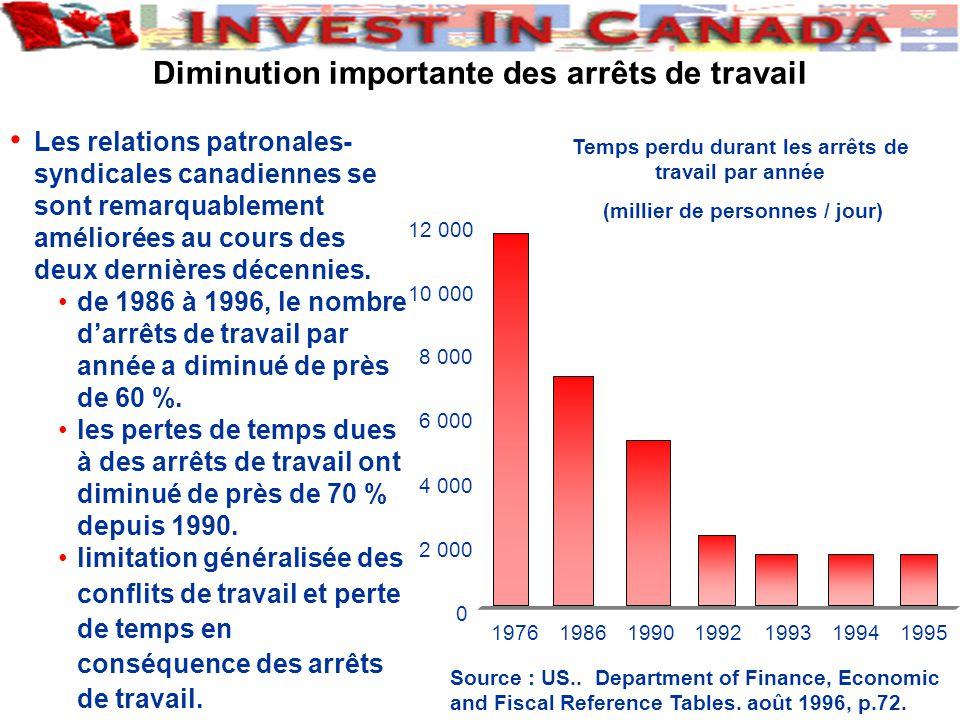 Diminution importante des arrêts de travail 0 2 000 4 000 6 000 8 000 10 000 12 000 1976198619901992199319941995 Source : US..