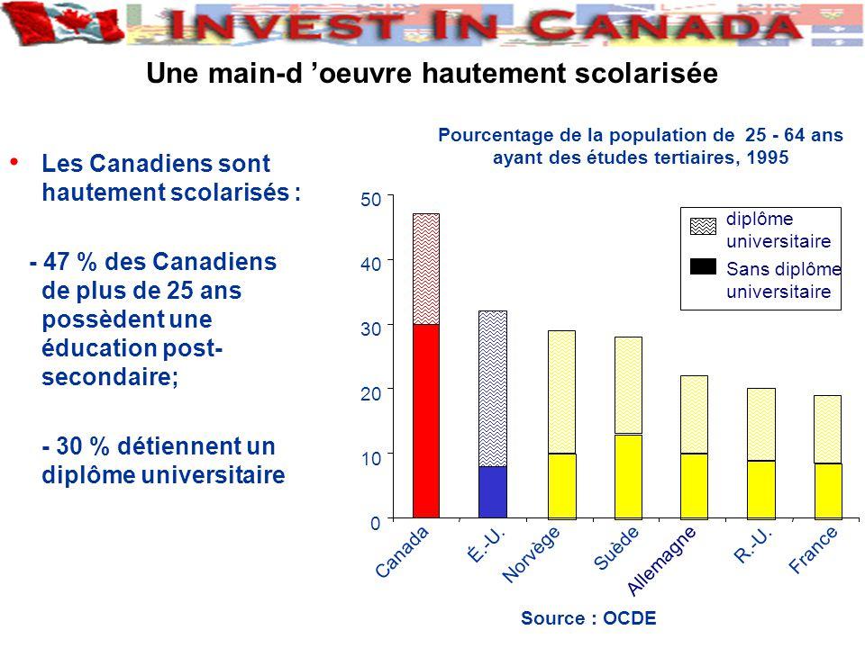 Les Canadiens sont hautement scolarisés : - 47 % des Canadiens de plus de 25 ans possèdent une éducation post- secondaire; - 30 % détiennent un diplôme universitaire Une main-d oeuvre hautement scolarisée Pourcentage de la population de 25 - 64 ans ayant des études tertiaires, 1995 0 10 20 30 40 50 Canada É.-U.