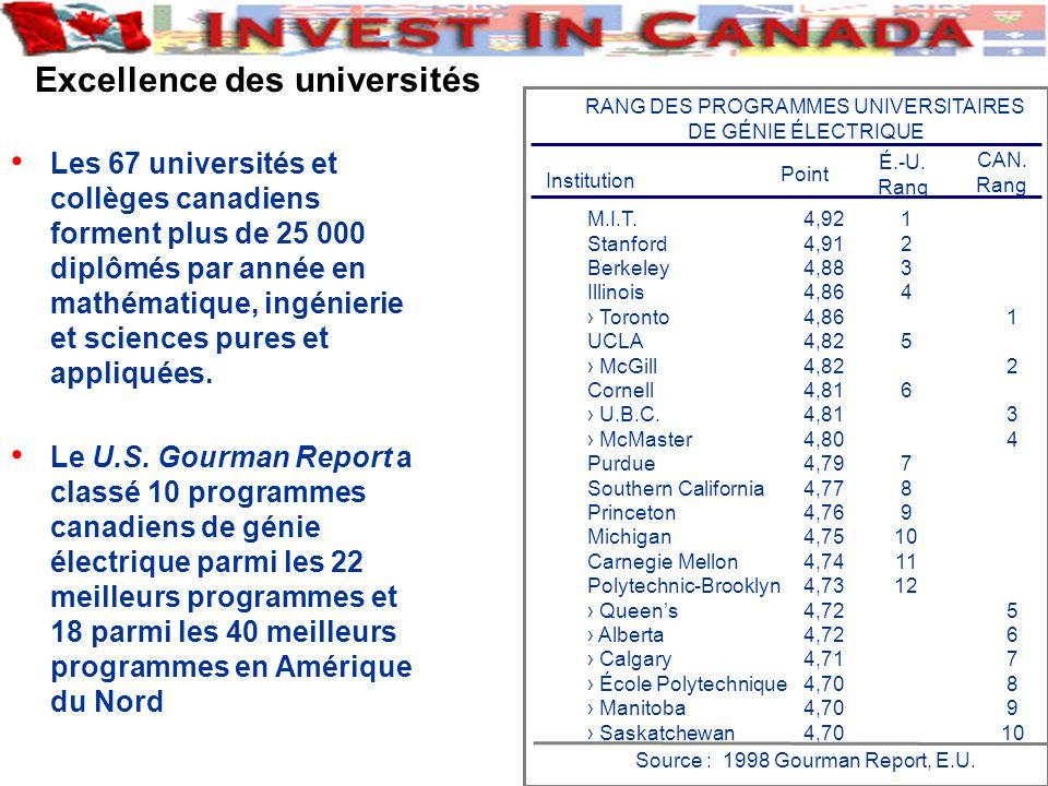 Les 67 universités et collèges canadiens forment plus de 25 000 diplômés par année en mathématique, ingénierie et sciences pures et appliquées.