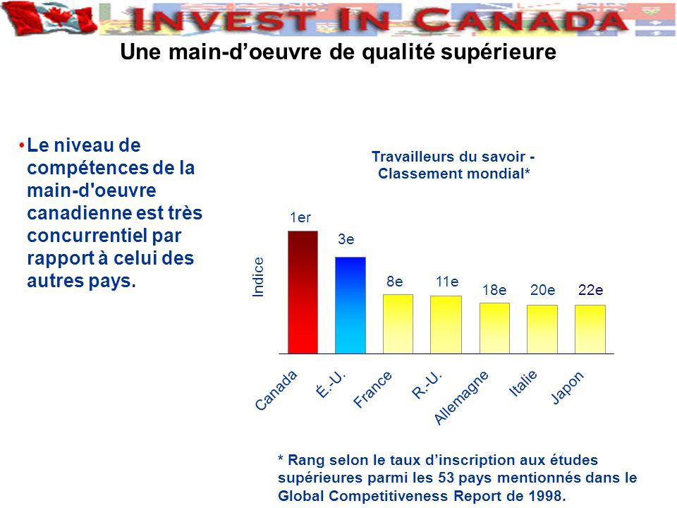 Le niveau de compétences de la main-d oeuvre canadienne est très concurrentiel par rapport à celui des autres pays.