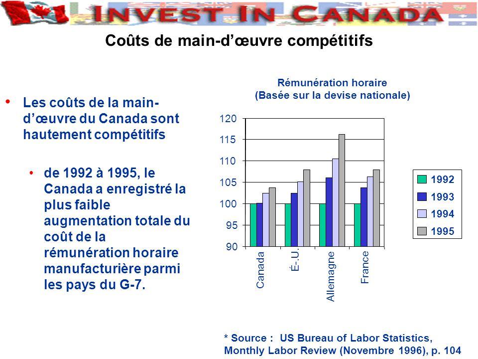 Les coûts de la main- dœuvre du Canada sont hautement compétitifs de 1992 à 1995, le Canada a enregistré la plus faible augmentation totale du coût de la rémunération horaire manufacturière parmi les pays du G-7.