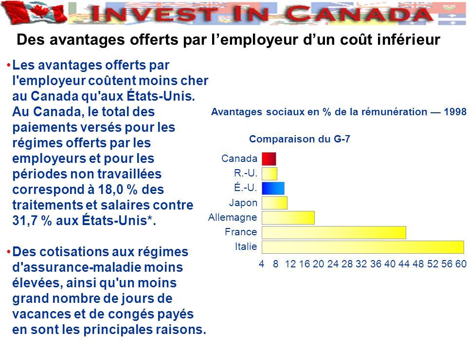 Les avantages offerts par l employeur coûtent moins cher au Canada qu aux États-Unis.