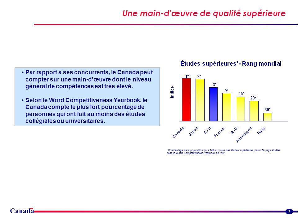 Une main-d'œuvre de qualité supérieure Canada Par rapport à ses concurrents, le Canada peut compter sur une main-d'œuvre dont le niveau général de com