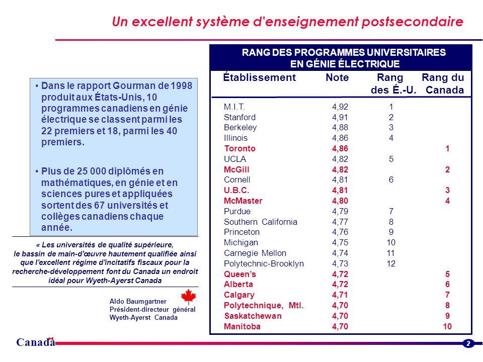 Canada Des coûts de main-doeuvre peu élevés Streamlined border flowsStreamlined border flows Salaires selon les professions - Travailleurs du savoir, 1999 Travailleurs à temps plein, toute lannée* ($US PPA**) 3 Selon le Bureau of Labor Statistics des États-Unis, le Canada arrive au premier rang des pays du G-7 pour ce qui est du niveau peu élevé des coûts de la main-d œuvre (salariaux et non salariaux).
