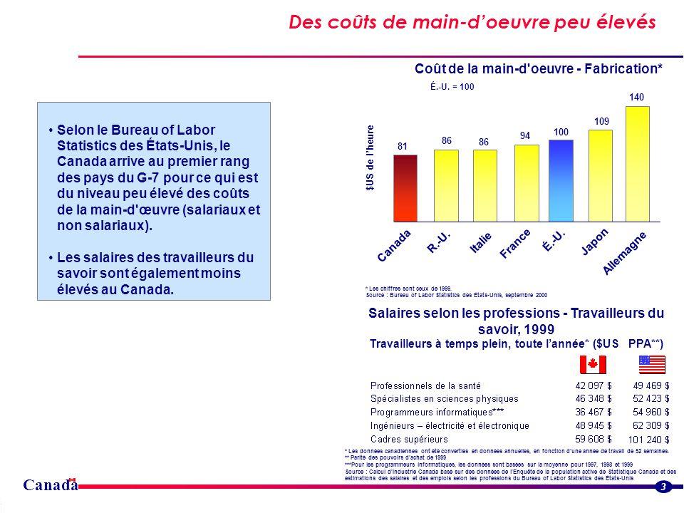 Canada Des avantages sociaux à faible coût 4 Parmi les pays du G-7, le Canada est celui où les coûts globaux de la main- d œuvre, y compris les avantages sociaux, sont les moins élevés.