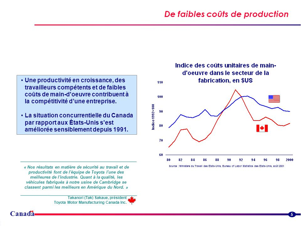 Canada De faibles coûts de production Streamlined border flowsStreamlined border flows 5 Source : Ministère du Travail des États-Unis, Bureau of Labor