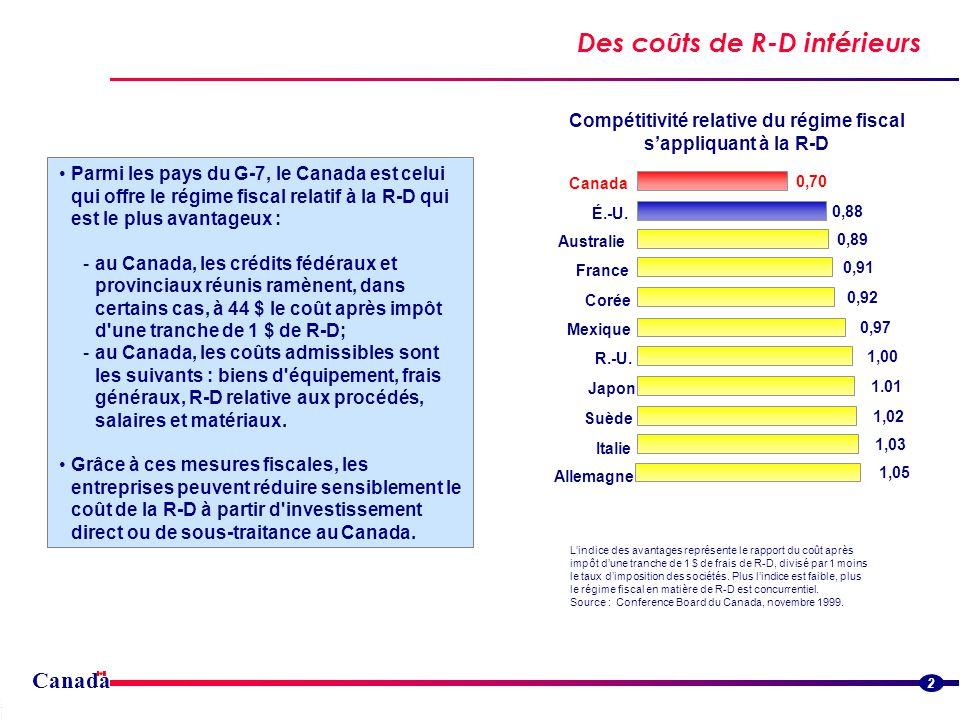 Canada Des coûts de R-D inférieurs Streamlined border flowsStreamlined border flows 2 Parmi les pays du G-7, le Canada est celui qui offre le régime fiscal relatif à la R-D qui est le plus avantageux : -au Canada, les crédits fédéraux et provinciaux réunis ramènent, dans certains cas, à 44 $ le coût après impôt d une tranche de 1 $ de R-D; -au Canada, les coûts admissibles sont les suivants : biens d équipement, frais généraux, R-D relative aux procédés, salaires et matériaux.