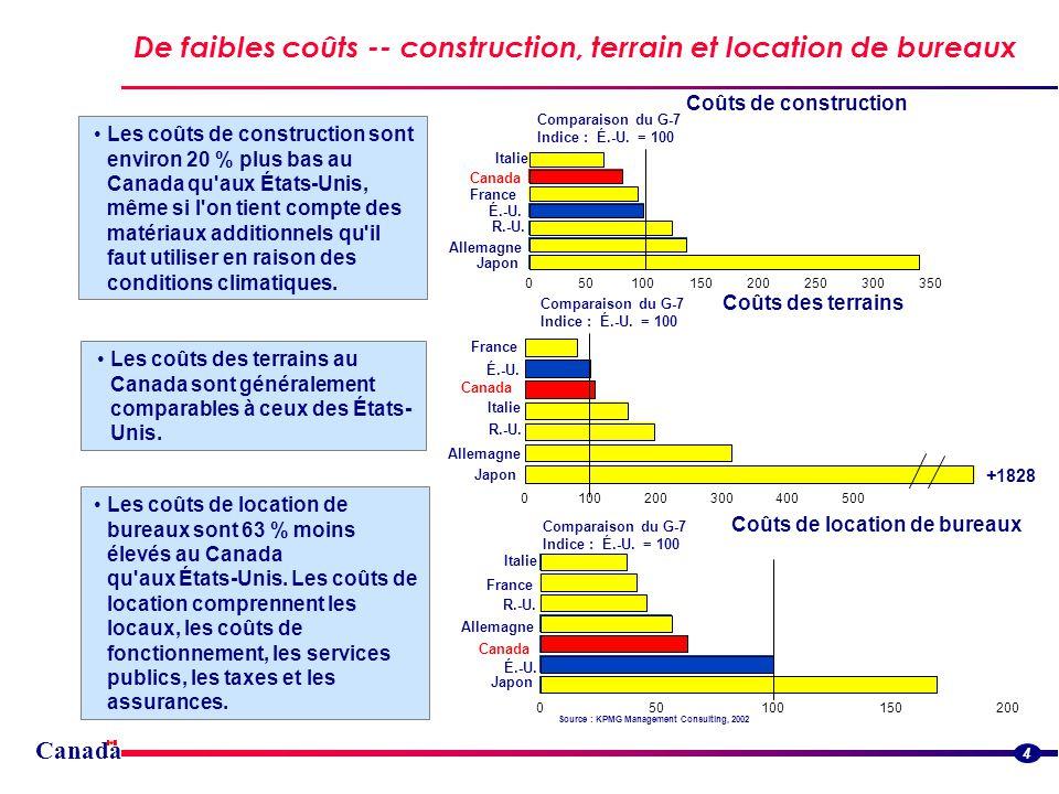 Canada De faibles coûts -- construction, terrain et location de bureaux 4 Les coûts de construction sont environ 20 % plus bas au Canada qu aux États-Unis, même si l on tient compte des matériaux additionnels qu il faut utiliser en raison des conditions climatiques.