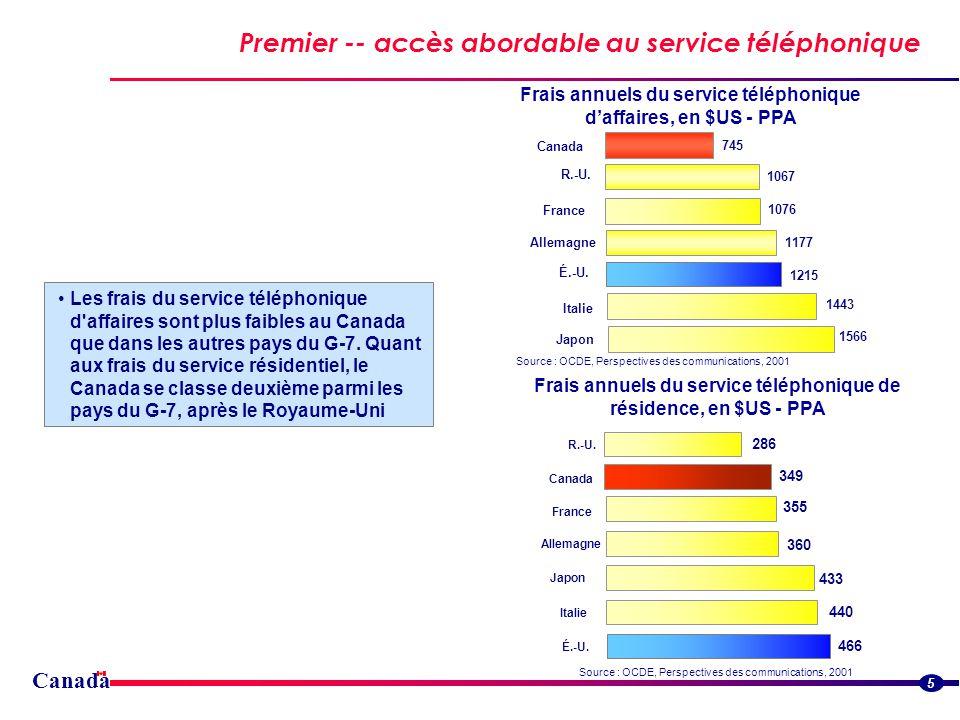 Canada Premier -- accès abordable au service téléphonique 5 Frais annuels du service téléphonique daffaires, en $US - PPA Source : OCDE, Perspectives des communications, 2001 Frais annuels du service téléphonique de résidence, en $US - PPA Les frais du service téléphonique d affaires sont plus faibles au Canada que dans les autres pays du G-7.