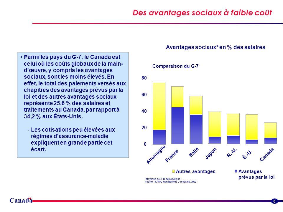 Des avantages sociaux à faible coût 6 Parmi les pays du G-7, le Canada est celui où les coûts globaux de la main- d œuvre, y compris les avantages sociaux, sont les moins élevés.