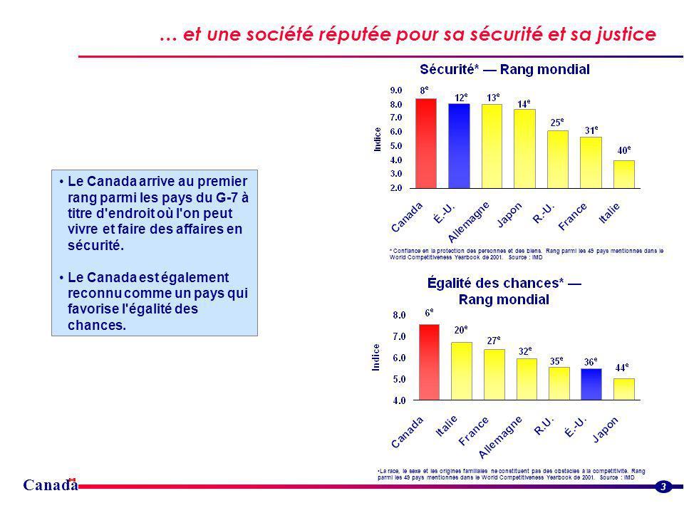 Canada 3 … et une société réputée pour sa sécurité et sa justice Le Canada arrive au premier rang parmi les pays du G-7 à titre d endroit où l on peut vivre et faire des affaires en sécurité.