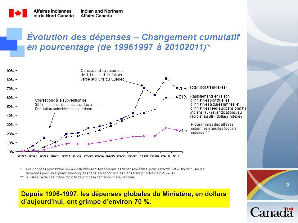 12 Évolution des dépenses – Changement cumulatif en pourcentage (de 19961997 à 20102011)* Depuis 1996-1997, les dépenses globales du Ministère, en dollars daujourdhui, ont grimpé denviron 70 %.