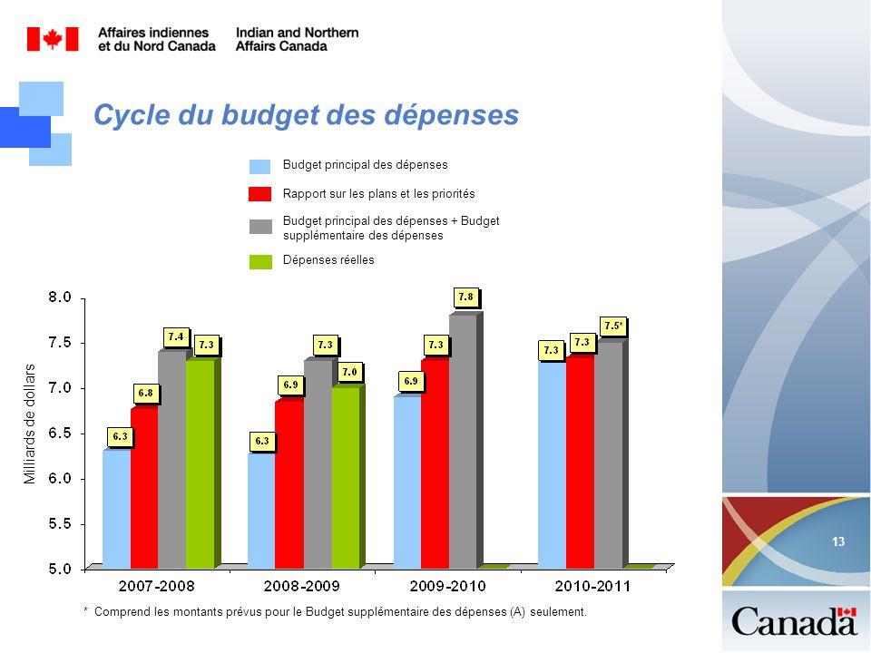 13 Cycle du budget des dépenses Milliards de dollars Budget principal des dépenses Budget principal des dépenses + Budget supplémentaire des dépenses Dépenses réelles * Comprend les montants prévus pour le Budget supplémentaire des dépenses (A) seulement.