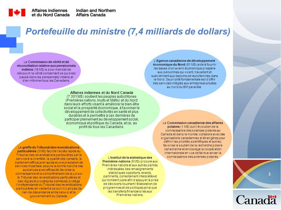 3 3 Portefeuille du ministre (7,4 milliards de dollars) Affaires indiennes et du Nord Canada (7 301 M$) soutient les peuples autochtones (Premières nations, Inuits et Métis) et du Nord dans leurs efforts visant à améliorer le bien-être social et la prospérité économique, à favoriser le développement de collectivités en santé et plus durables et à permettre à ces dernières de participer pleinement au développement social, économique et politique du Canada, et ce, au profit de tous les Canadiens.