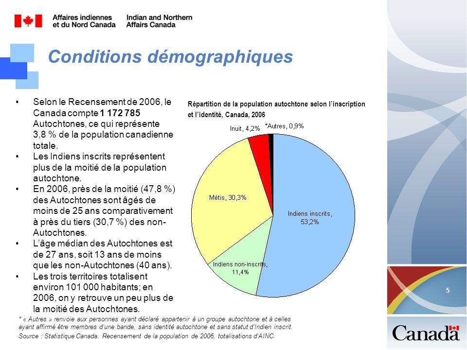 5 5 Répartition de la population autochtone selon linscription et lidentité, Canada, 2006 * « Autres » renvoie aux personnes ayant déclaré appartenir