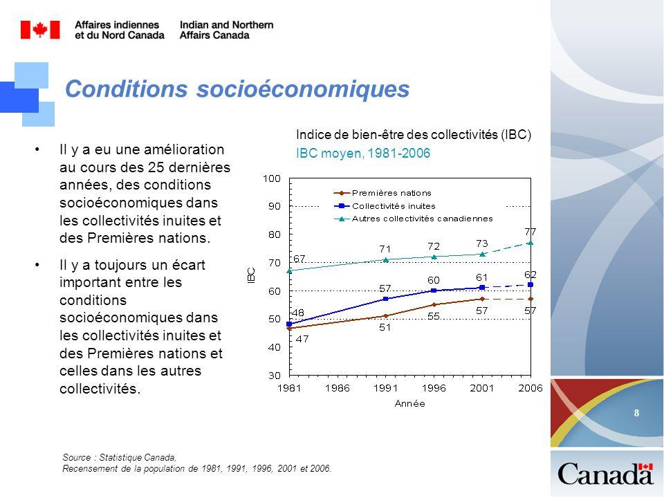 8 8 Conditions socioéconomiques Indice de bien-être des collectivités (IBC) IBC moyen, 1981-2006 Source : Statistique Canada, Recensement de la popula