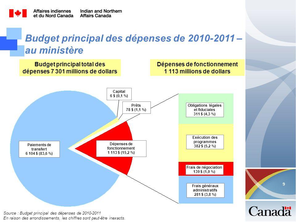 9 9 Budget principal des dépenses de 2010-2011 – au ministère Source : Budget principal des dépenses de 2010-2011 En raison des arrondissements, les chiffres sont peut-être inexacts.