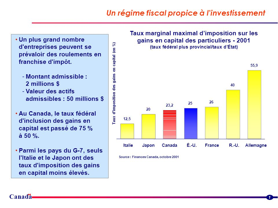 Canada Un régime fiscal propice à l investissement 1 Un plus grand nombre d entreprises peuvent se prévaloir des roulements en franchise d impôt.