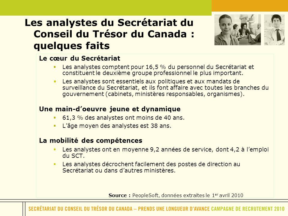 Les analystes du Secrétariat du Conseil du Trésor du Canada : quelques faits Source : PeopleSoft, données extraites le 1 er avril 2010 Le cœur du Secr