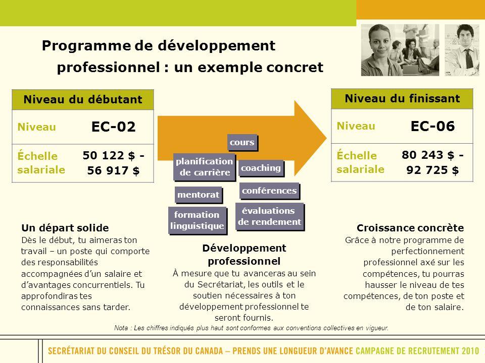 Programme de développement professionnel : un exemple concret Niveau du débutant Niveau EC-02 Échelle salariale 50 122 $ - 56 917 $ Niveau du finissan