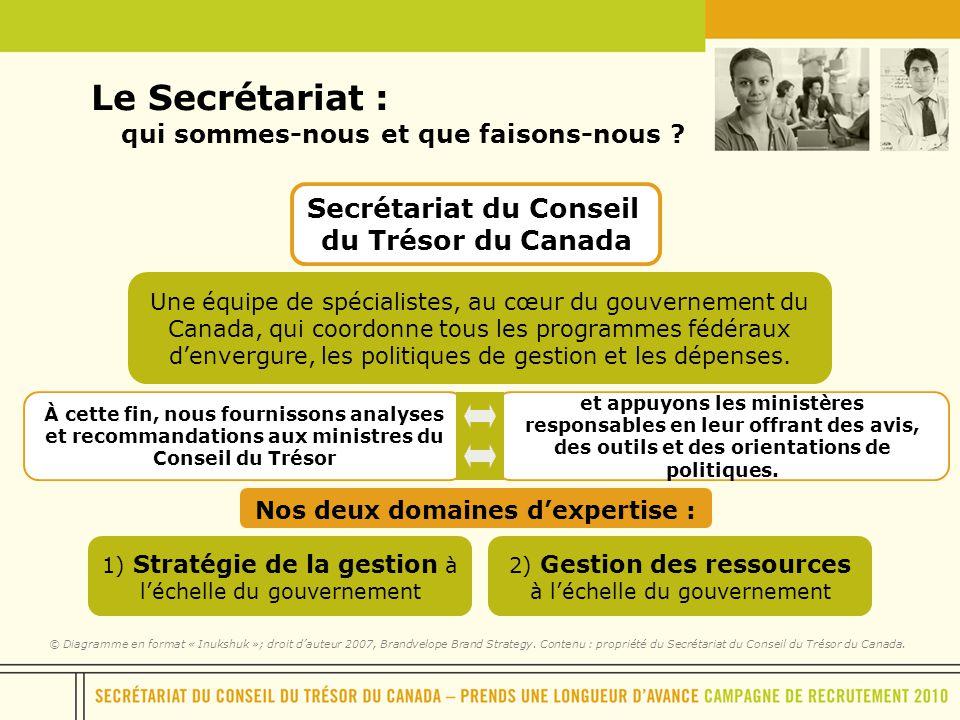 Secrétariat du Conseil du Trésor du Canada Une équipe de spécialistes, au cœur du gouvernement du Canada, qui coordonne tous les programmes fédéraux d