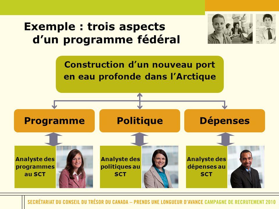 Exemple : trois aspects dun programme fédéral Analyste des programmes au SCT Analyste des politiques au SCT Analyste des dépenses au SCT Construction
