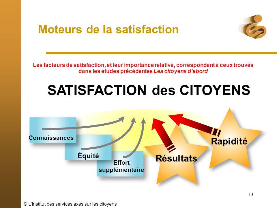 © L'Institut des services axés sur les citoyens 13 Moteurs de la satisfaction Connaissances Équité Résultats Rapidité SATISFACTION des CITOYENS Effort