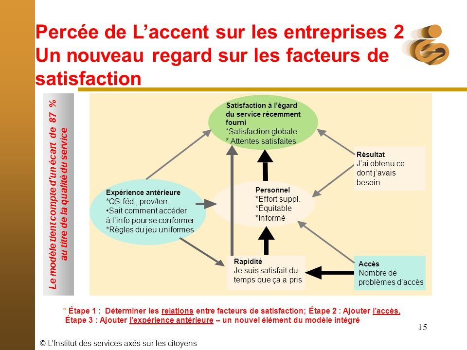 © L'Institut des services axés sur les citoyens 15 * Étape 1 : Déterminer les relations entre facteurs de satisfaction; Étape 2 : Ajouter laccès, Étap