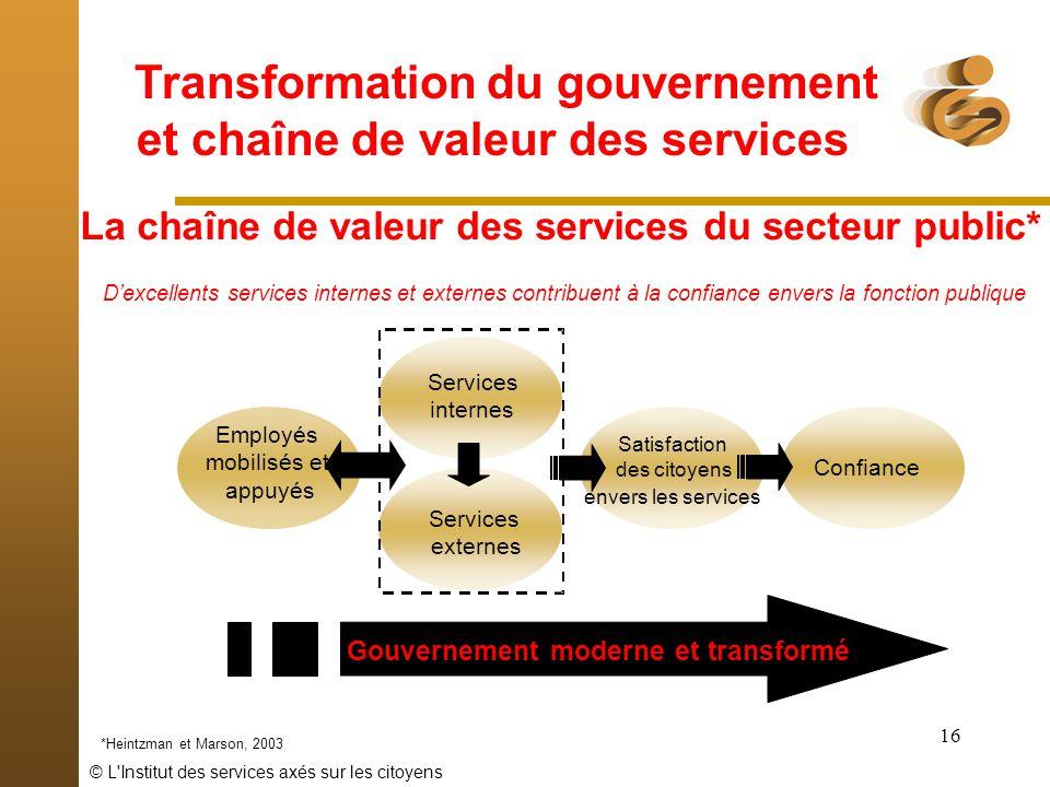 © L'Institut des services axés sur les citoyens 16 La chaîne de valeur des services du secteur public* Gouvernement moderne et transformé Dexcellents