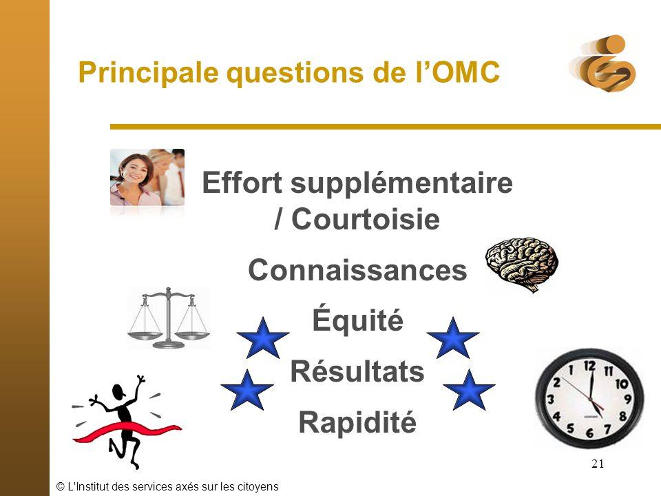 © L'Institut des services axés sur les citoyens 21 Effort supplémentaire / Courtoisie Connaissances Équité Résultats Rapidité Principale questions de