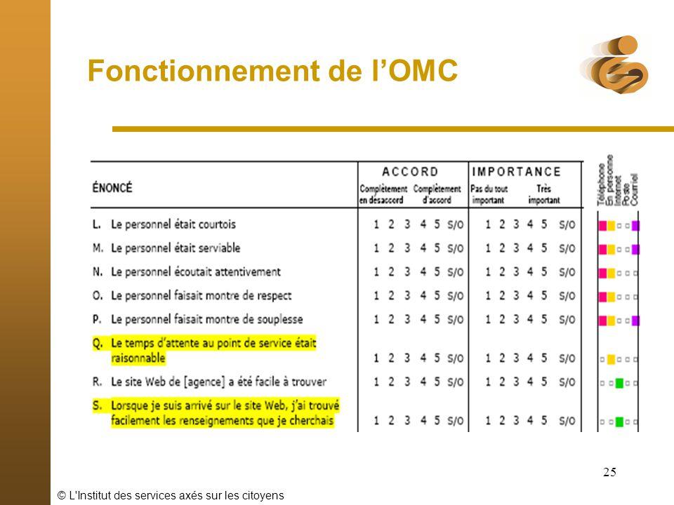 © L'Institut des services axés sur les citoyens 25 Fonctionnement de lOMC