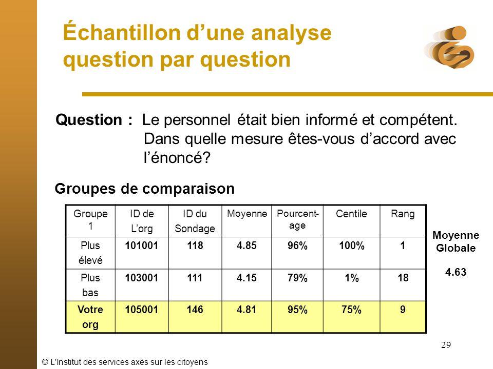 © L'Institut des services axés sur les citoyens 29 Échantillon dune analyse question par question Groupe 1 ID de Lorg ID du Sondage MoyennePourcent- a