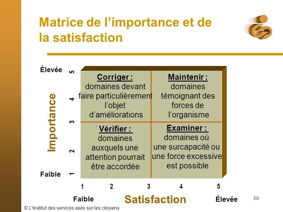 © L'Institut des services axés sur les citoyens 30 Matrice de limportance et de la satisfaction 1 2 3 4 5 Élevée Faible Satisfaction Élevée Importance