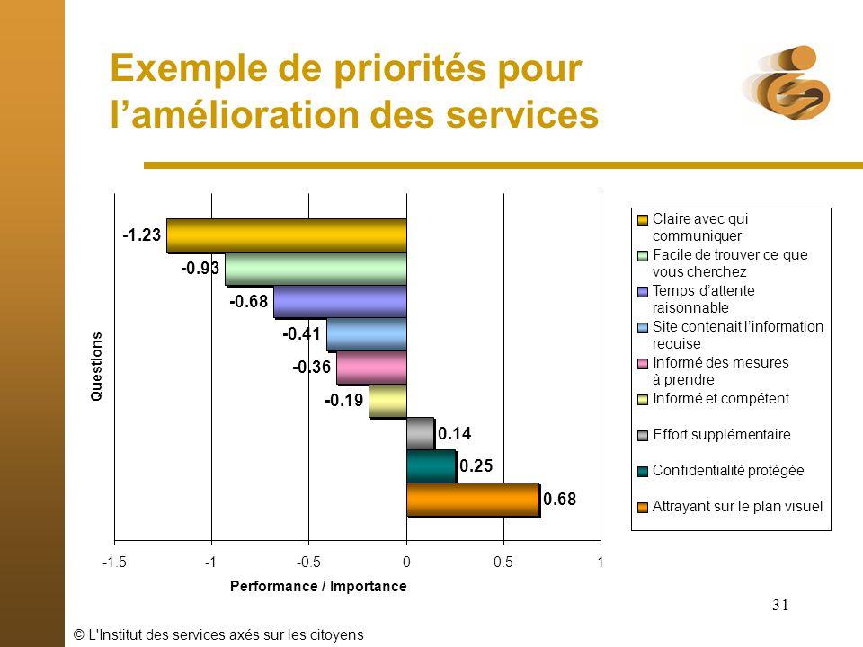 © L'Institut des services axés sur les citoyens 31 Exemple de priorités pour lamélioration des services 0.68 0.25 0.14 -0.19 -0.36 -0.41 -0.68 -1.23 -