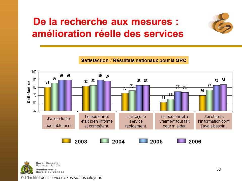 © L'Institut des services axés sur les citoyens 33 De la recherche aux mesures : amélioration réelle des services Satisfaction / Résultats nationaux p