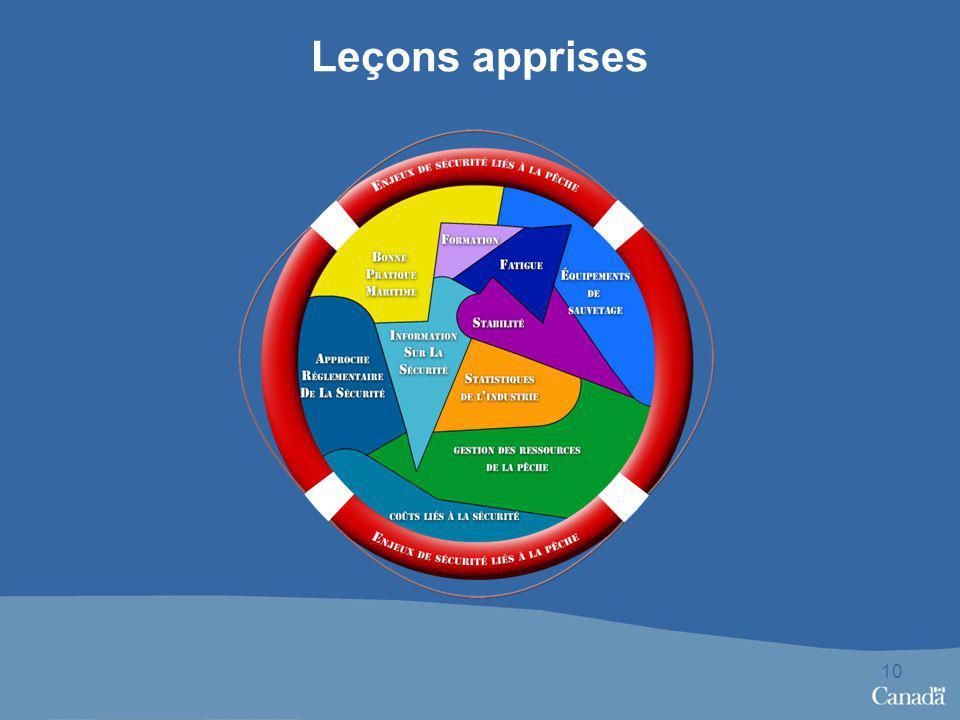 Leçons apprises 10