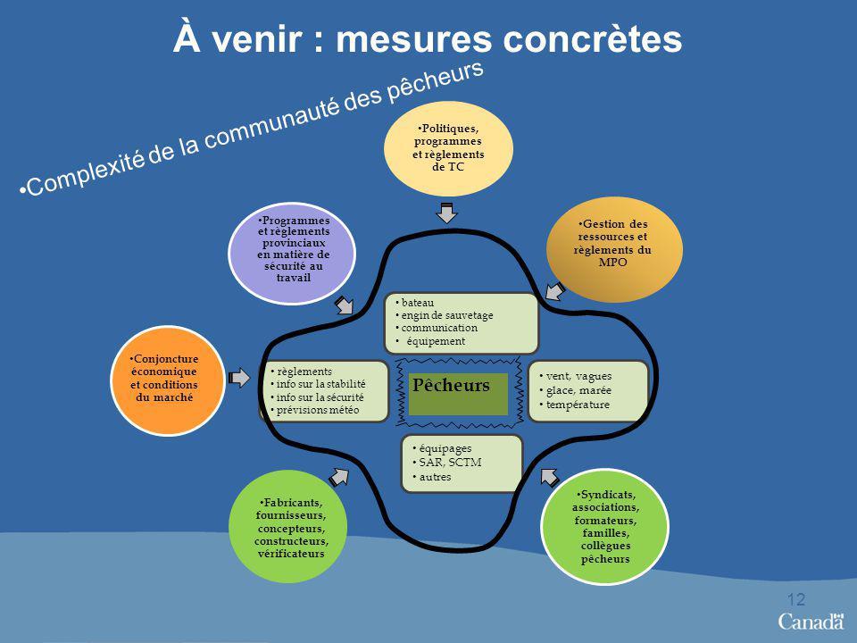 À venir : mesures concrètes 12 Politiques, programmes et règlements de TC Gestion des ressources et règlements du MPO Syndicats, associations, formate