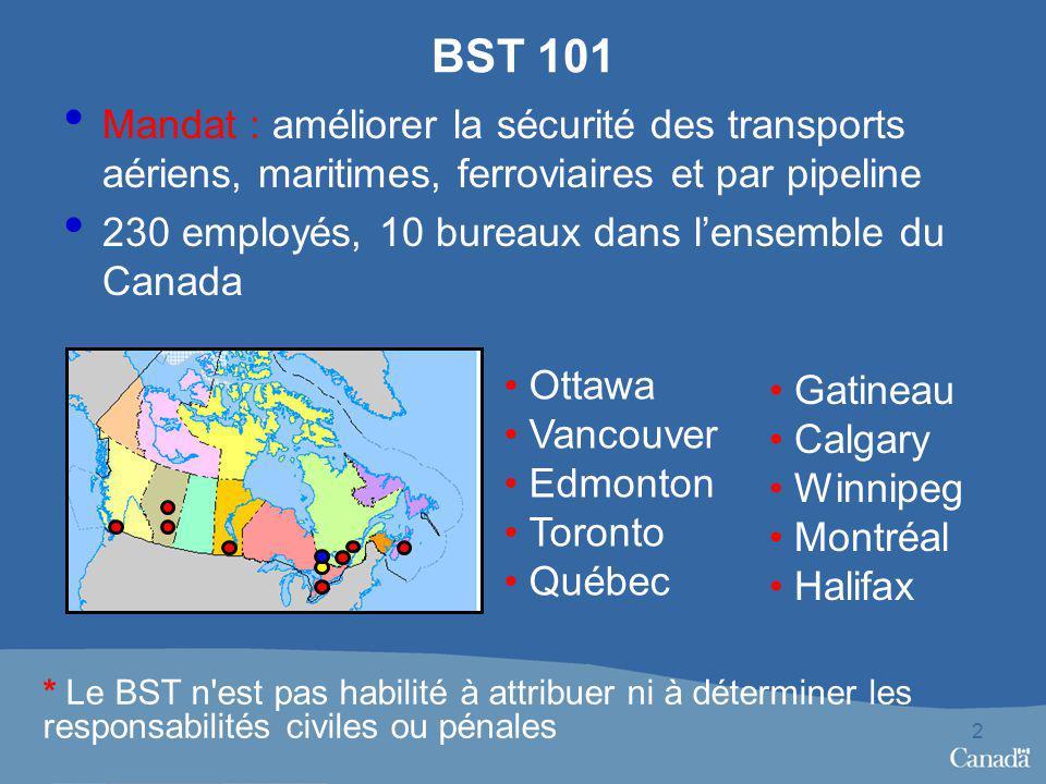 BST 101 Mandat : améliorer la sécurité des transports aériens, maritimes, ferroviaires et par pipeline 230 employés, 10 bureaux dans lensemble du Canada 2 Ottawa Vancouver Edmonton Toronto Québec Gatineau Calgary Winnipeg Montréal Halifax * Le BST n est pas habilité à attribuer ni à déterminer les responsabilités civiles ou pénales