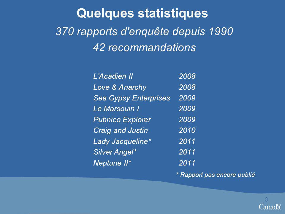 Quelques statistiques 370 rapports d'enquête depuis 1990 42 recommandations LAcadien II2008 Love & Anarchy2008 Sea Gypsy Enterprises2009 Le Marsouin I