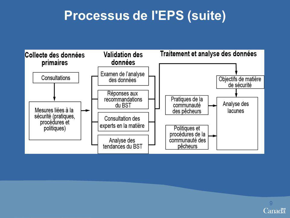 Processus de l EPS (suite) 9