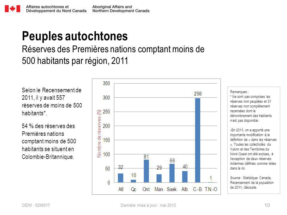 CIDM : 5296017 Dernière mise à jour : mai 2013 Selon le Recensement de 2011, il y avait 557 réserves de moins de 500 habitants*.