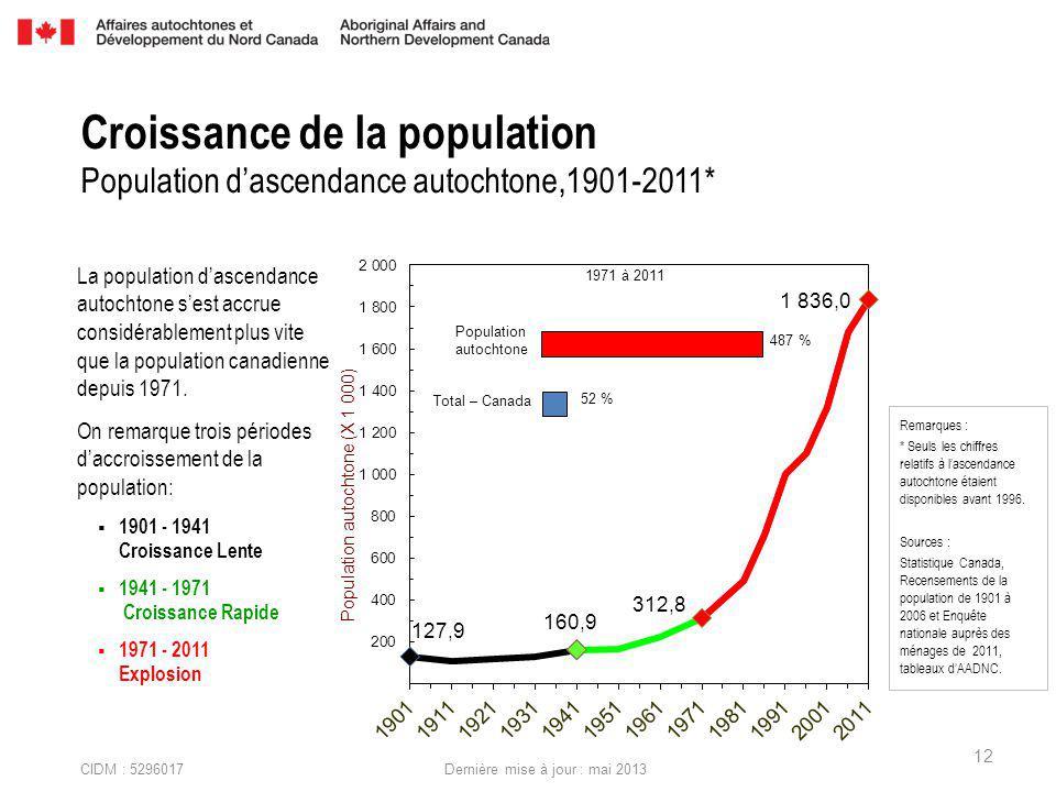 CIDM : 5296017 Dernière mise à jour : mai 2013 La population dascendance autochtone sest accrue considérablement plus vite que la population canadienne depuis 1971.