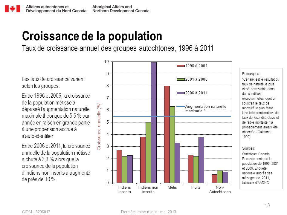 CIDM : 5296017 Dernière mise à jour : mai 2013 Les taux de croissance varient selon les groupes.
